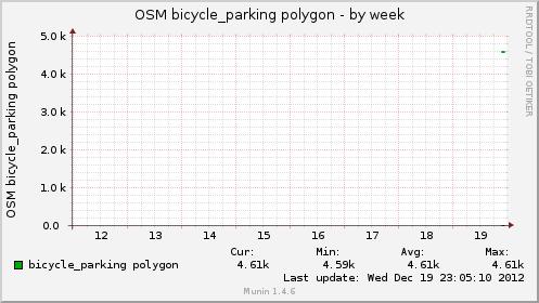 osmbikeparkpol-week.png
