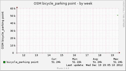 osmbikeparkpt-week.png