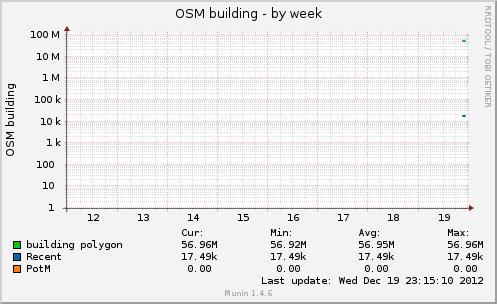 osmbuilding-week.png