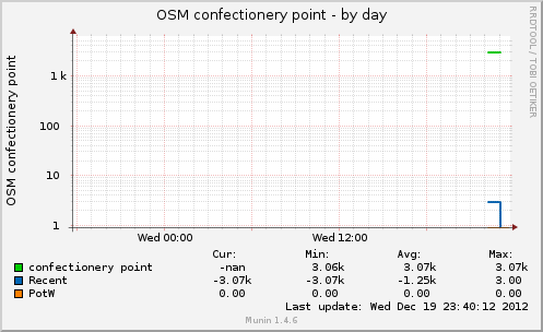 osmconfectpt-day.png