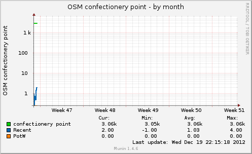 osmconfectpt-month.png