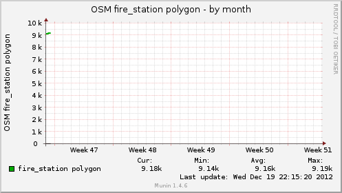 osmfirepol-month.png