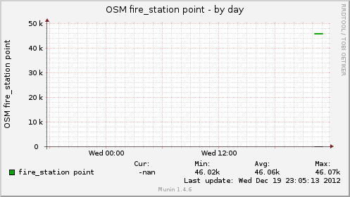 osmfirept-day.png