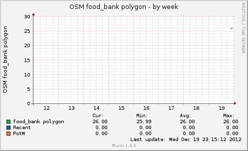osmfoodbankpol-week.png