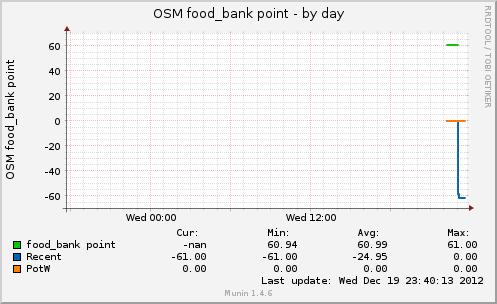 osmfoodbankpt-day.png