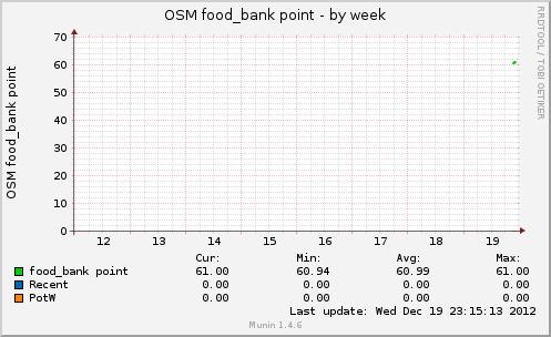 osmfoodbankpt-week.png