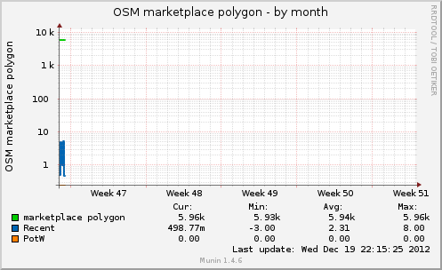 osmmarketplacepol-month.png