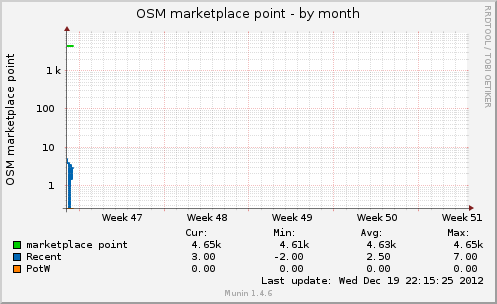 osmmarketplacept-month.png