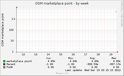 osmmarketplacept-week.png