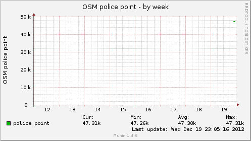 osmpolicept-week.png