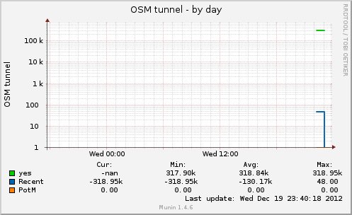 osmtunnel-day.png