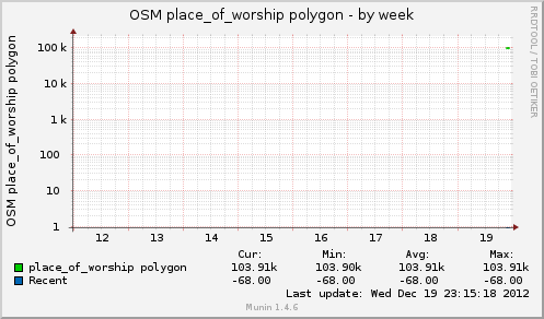 osmworshippol-week.png